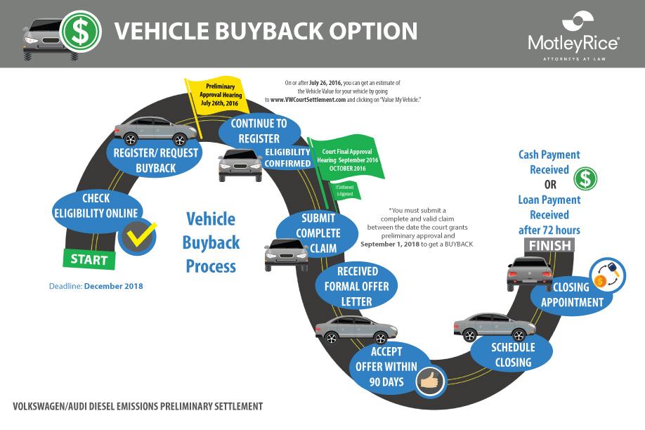 Vw Buyback Program >> Volkswagen Emissions Fraud Lawsuits Motley Rice